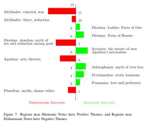 harmonični i disharmonični intervali u Simpoziju