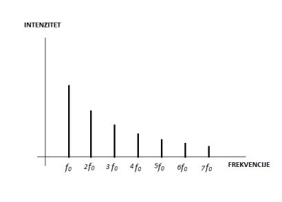 spektar frekvencija