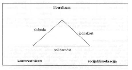 ideoloski-trokut