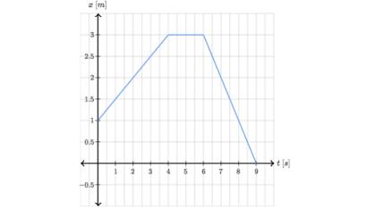 xt graf1