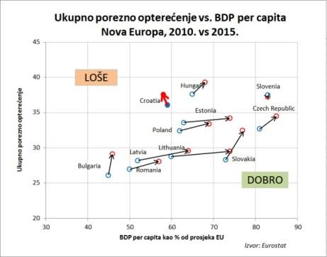 porezi-vs-bdp-nova-europa-trend-2010-2015.jpg